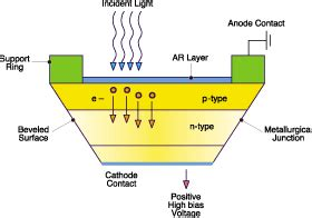 avalanche diode construction diagram photodiodes see the light spie homepage spie