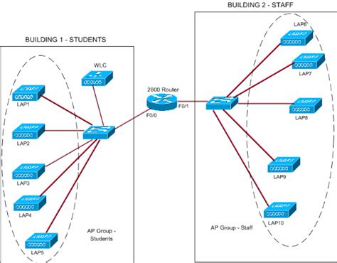 vlan diagram visio ap vlans with wireless lan controllers configuration