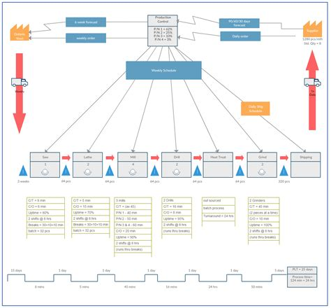 Free Value Stream Mapping Template – Value Stream Mapping Stencil Download   sighresp