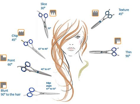 Types Of Hair Cutting Techniques by Bladesmiths Excellent Edges Scissors For The Serious