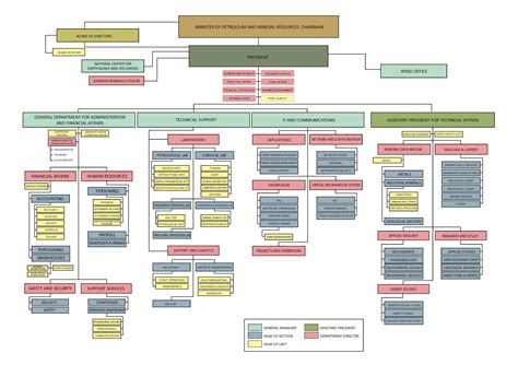 Organization Chart Org Chart With Pictures
