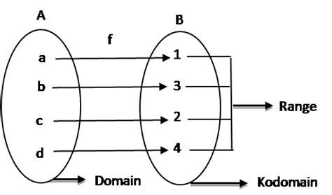 himpunan relasi  fungsi sumberinformasi