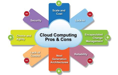 Draw Scale Diagram Online cloud computing adopters promises and considerations