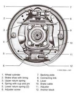 Drum Brake System Pdf Air Cooled Vw And Dune Buggy Technical Articles