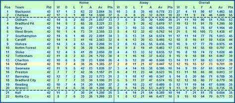 Interactive Excel Spreadsheet by Millwall Season 29 30 Stats