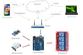 membuat drone dengan arduino inovasi arduino welcome to my blog