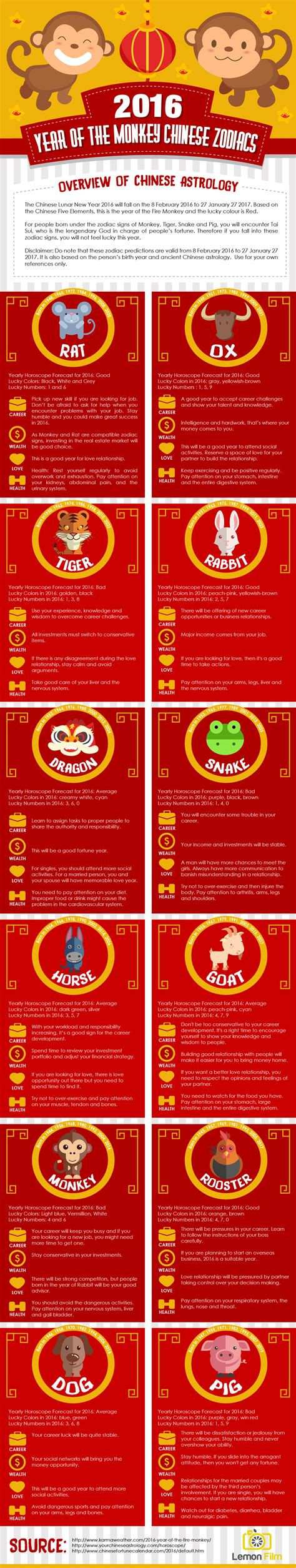 6 new year s facts for 2016 inforgraphic 2016 year of the monkey zodiacs infographic