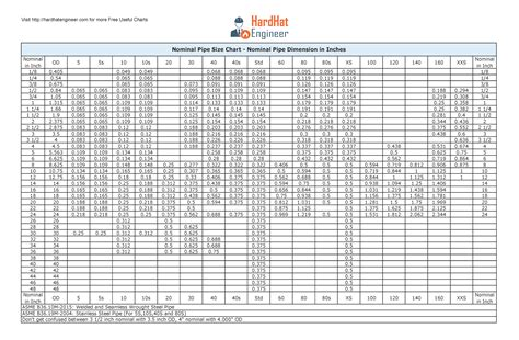 section v schedules a complete guide to pipe sizes and pipe schedule free
