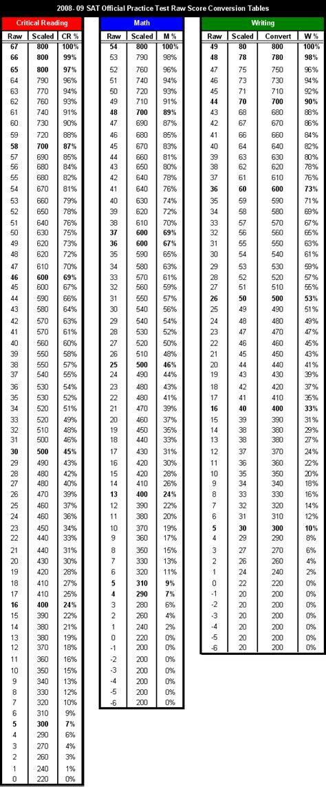 Sat Essay Score Conversion by Sat Writing Score Chart Essay Choice Www Japstav Cz