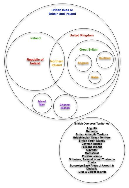 isles venn diagram how to lose belly and keep your