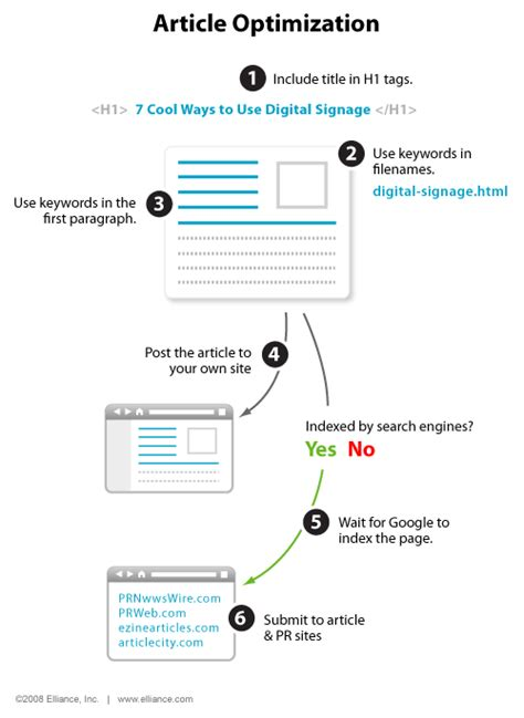Search Engine Optimization Articles - search illustrated article optimization search engine land