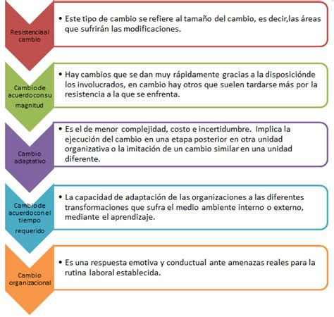 procesos de cambio organizacional gestiopolis estrategias organizacionales