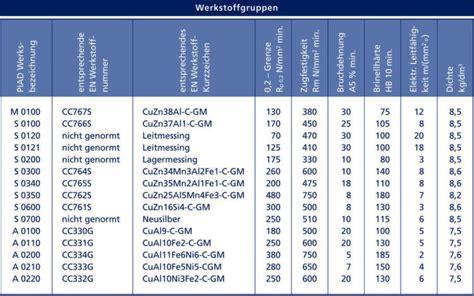 Messing Eigenschaften by Tabelle 2 Werkstoffeigenschaften Messing