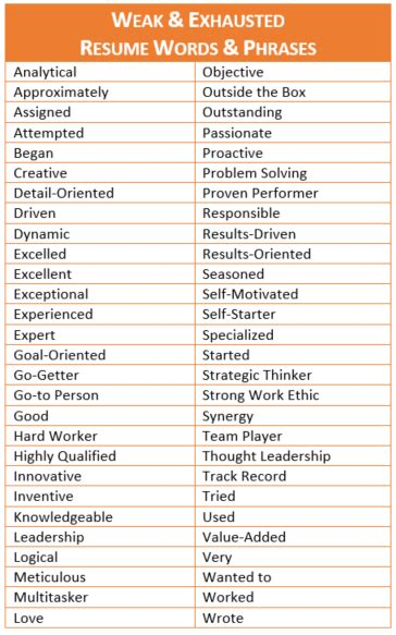 overused resume words career infographic overused words