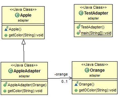 pattern java code java design pattern adapter