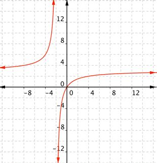 read find domain  range   graph intermediate