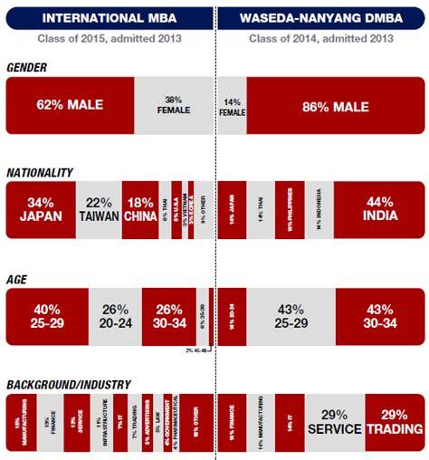 Jp Mba Programs by Faq Waseda Business School