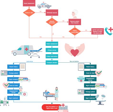 workflow drawing how to create a healthcare management workflow diagram