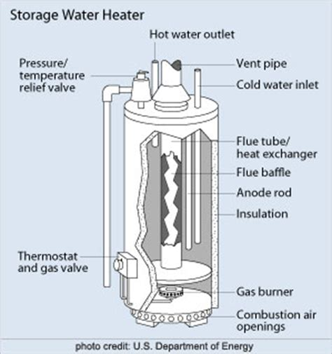 Cut Rate Plumbing by Water Heaters Cut Rate Plumbing Heating Supply