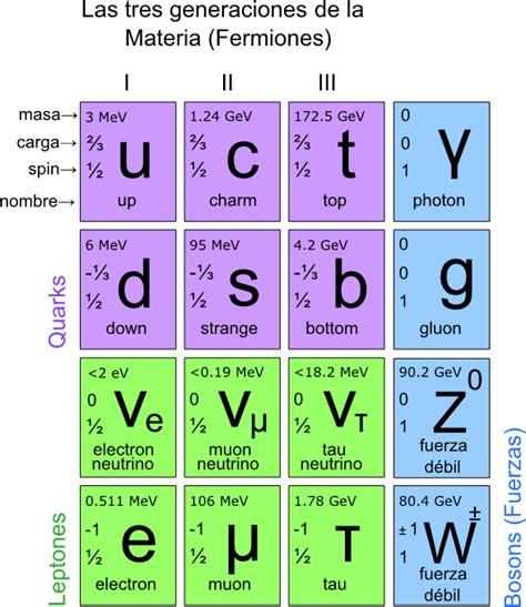 las particulas elementales part 237 cula elemental wikipedia la enciclopedia libre