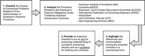 jct design and build contract revision 1 2007 administering employers payment obligations under