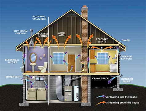 energy efficient house simple energy saving solutions for home