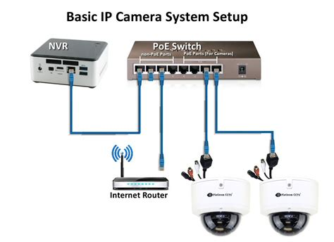 how do i connect an ip system to my network