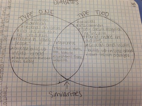 compare and contrast type 1 and type 2 diabetes pltw