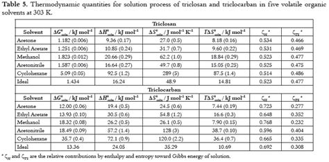 Standard Molar Entropy Table by Entropy Change Table Standard Molar Entropy Table