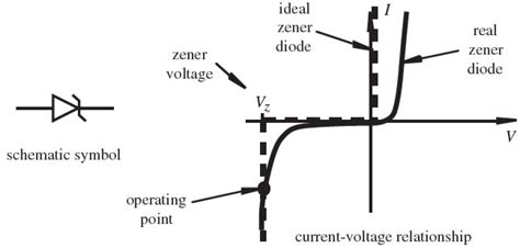 diode current voltage relationship figures from introduction to mechatronics and measurement systems