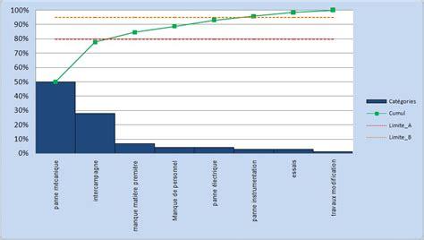 comment faire un diagramme en ligne sur open office cr 233 er un diagramme de pareto dans excel