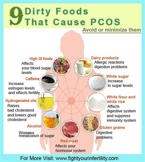 Pcos Detox by 9 Foods That Cause Pcos Pcos Overcomer