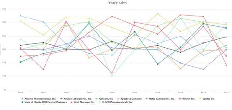 Laravel Highcharts Tutorial | visualization of data using highcharts in laravel