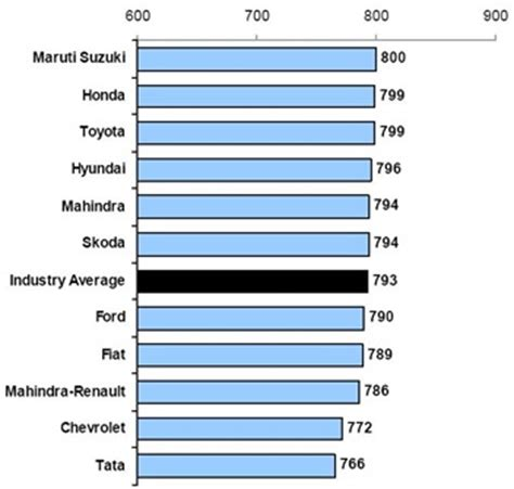 Jd Mba Schools Ranking by Cars That Indians To Buy