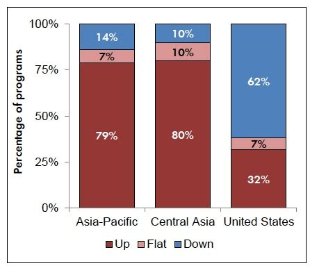 Pacific Mba Result by App Declines At Two Thirds Of U S Schools