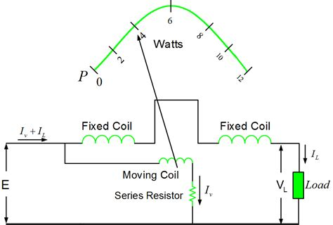 working principle of induction wattmeter dynamometer type wattmeter working principle electrodynamometer electrical academia