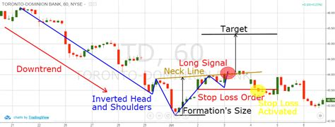 trading pattern head and shoulders how to trade symmetrical triangles winning strategies