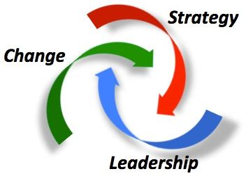 Mba In Leadership And Change Management by Leading In A Changing World