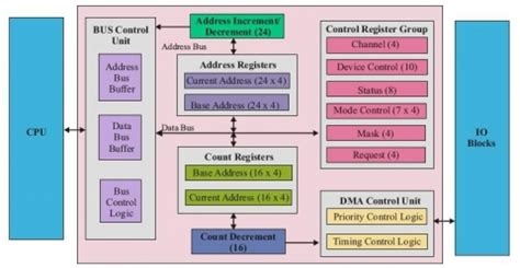 8237 pin diagram 8237 dma controller ip