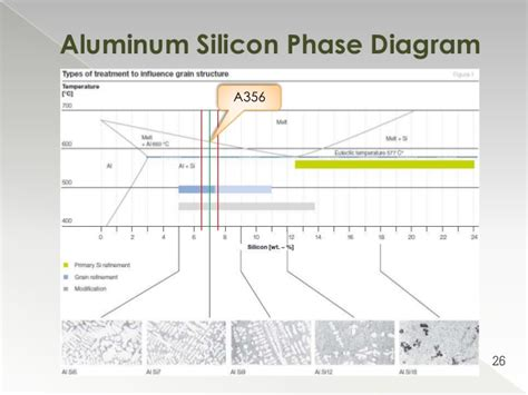 aluminum silicon alloy phase diagram measurement and of contamination hydrogen in