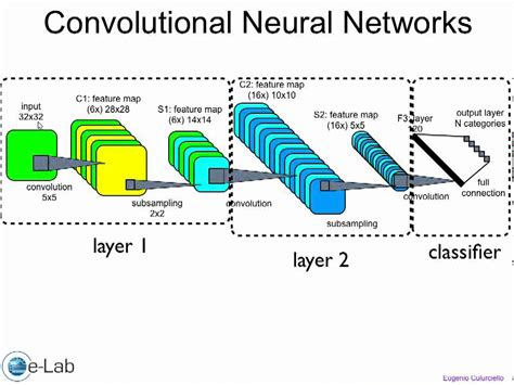 convolutional neural networks guide to algorithms artificial neurons and learning artificial intelligence volume 2 books artificial and robotic vision lecture3 1 convolutional