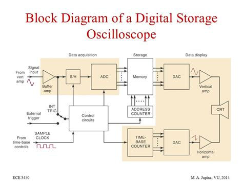 happylight touch led light therapy l digital storage oscilloscope block diagram explanation