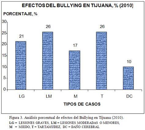 porcentaje de bullying en usa por ano pandillas juveniles causantes de bullying hijos y padres