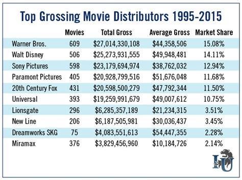 frozen film revenue is disney nyse dis about to break another u s record