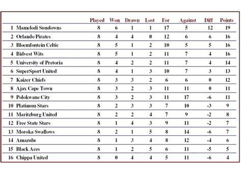 epl table result 2017 18 absa premier league log table 2017 18 brokeasshome com