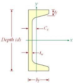 american standard steel channels