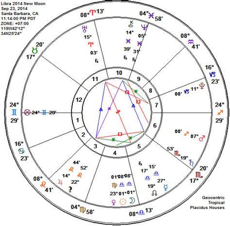 new zodiac chart new calendar template site