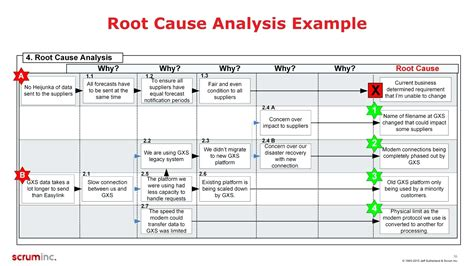 Defect Analysis Report Template Template Software Defect Root Cause Analysis Template