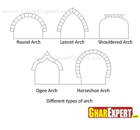 arches its types for interiors what is arch gharexpert com