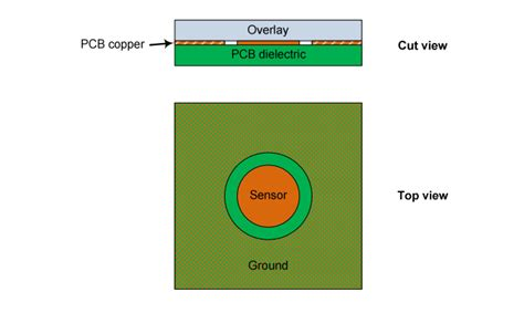 layout and physical guidelines for capacitive sensing capacitive touch sensing layout guidelines eeweb community